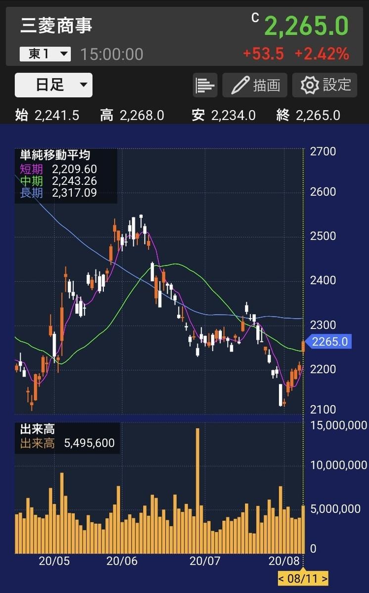mc-chart-daily-20200811