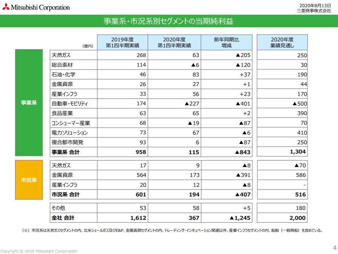 mc-financial-result-2020q1-3
