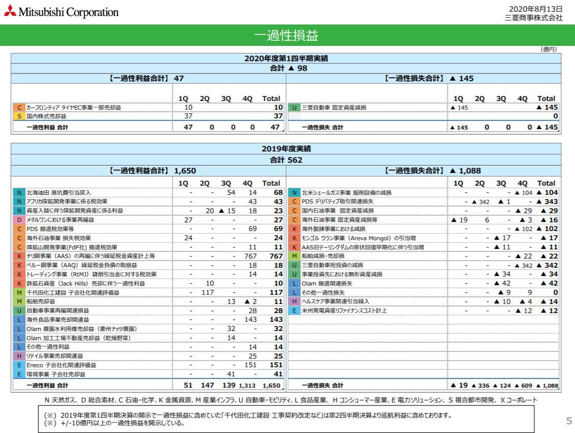 mc-financial-result-2020q1-4