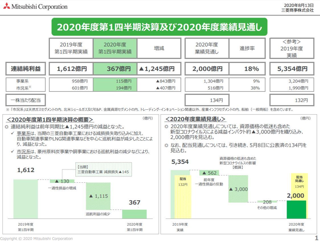 mc-financial-result-2020q1-5