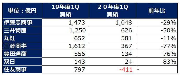 sogoshosha-profit-ranking-2020q1