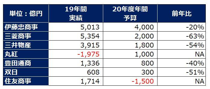 sogoshosha-profit-forecast-2020