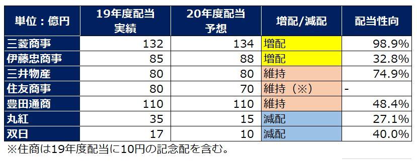 sogoshosha-dividend-summary-2020q1