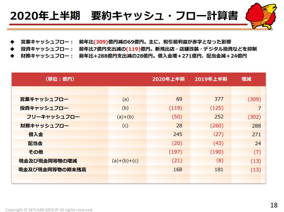 skylark-financial-result-2020q2-6