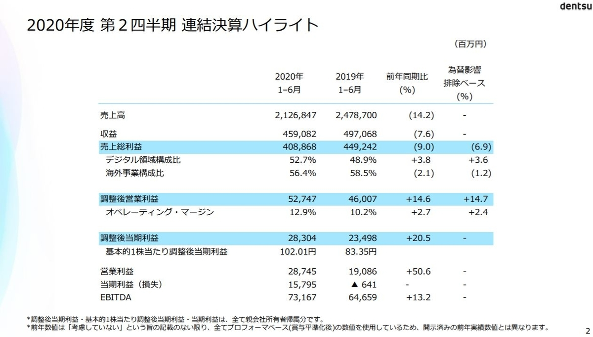 dentsu-financial-result-2020q2-2