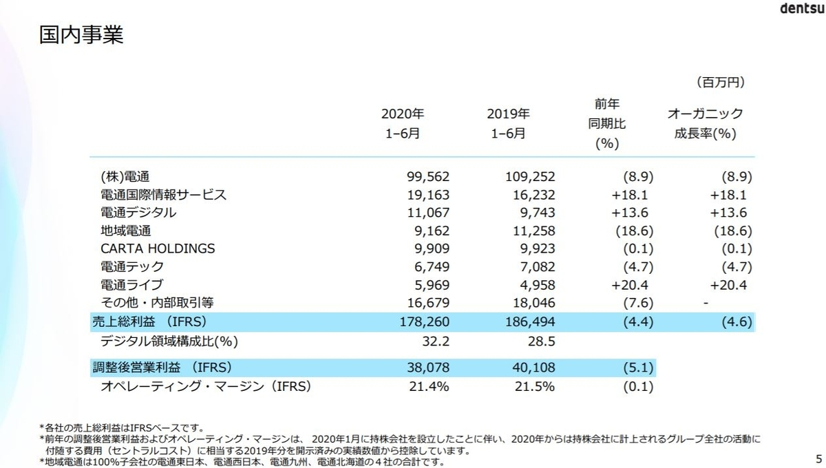 dentsu-financial-result-2020q2-3