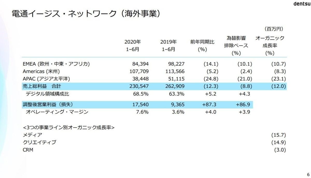 dentsu-financial-result-2020q2-4