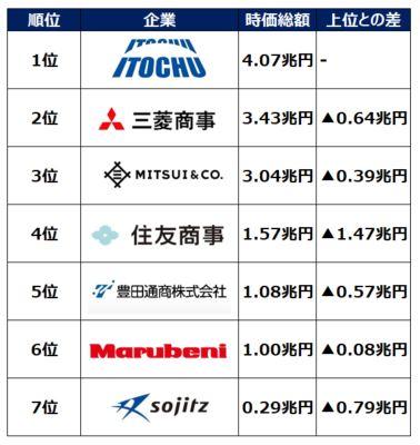 sogoshosha-jikasogaku-ranking-202008