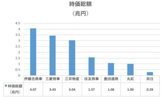 sogoshosha-jikasogaku-ranking-202008-2