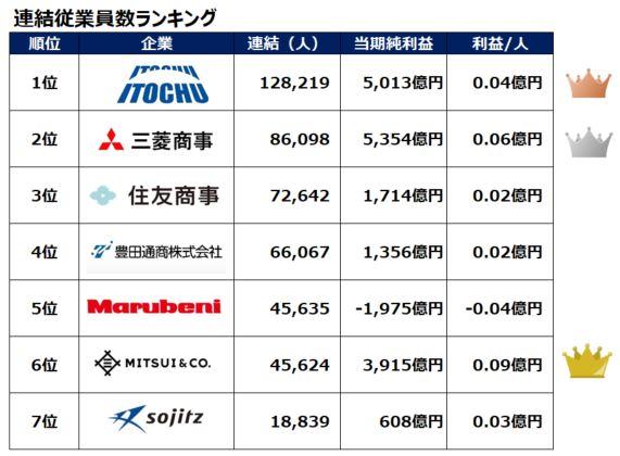 sogoshosha-renketsu-employee-ranking