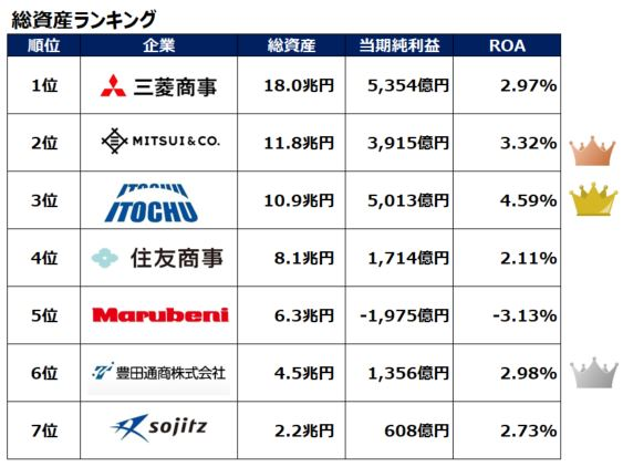 sogoshosha-asset-ranking-202003