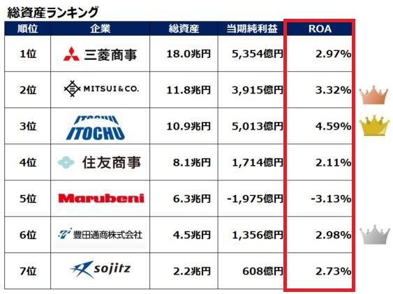 sogoshosha-roa-ranking-202003
