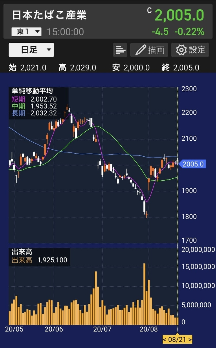jt-stock-chart-daily-20200821