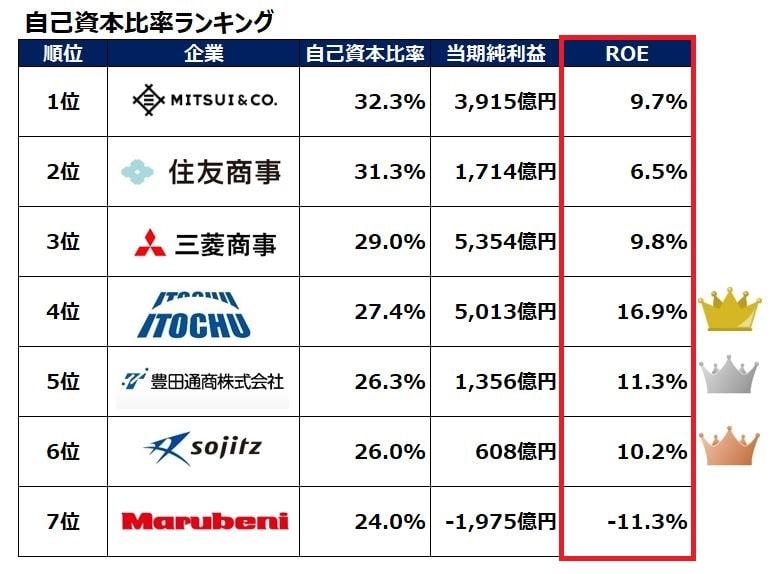 sogoshosha-roe-ranking-202003