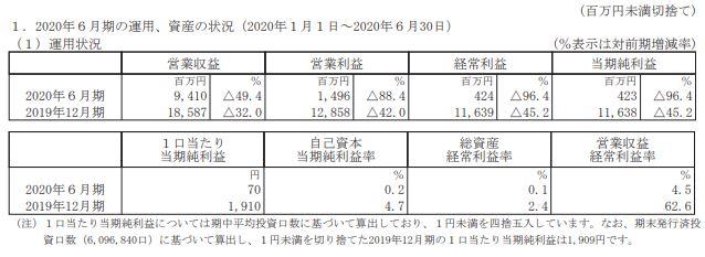 invincible-financial-result-202006