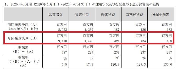 invincible-financial-result-202006-2
