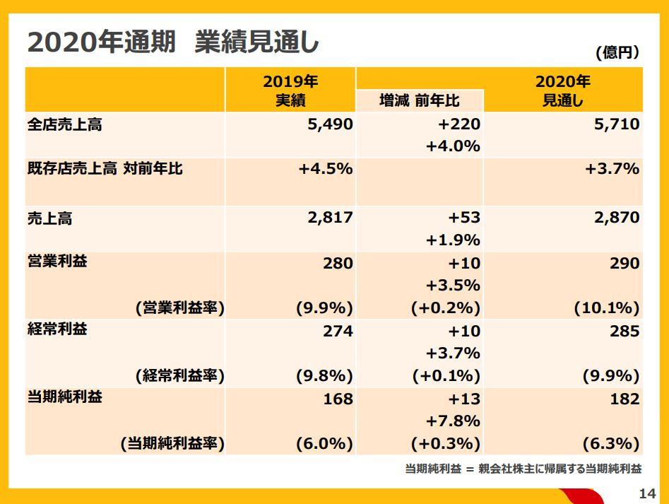 mcdonald-financial-result-2020q2-6