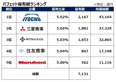 warrenbuffet-sogoshosha-hoyugaku-ranking