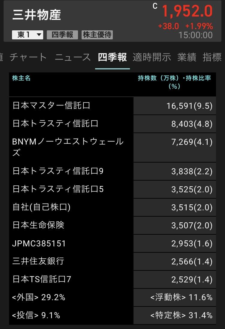 mitsui-corporation-shareholders