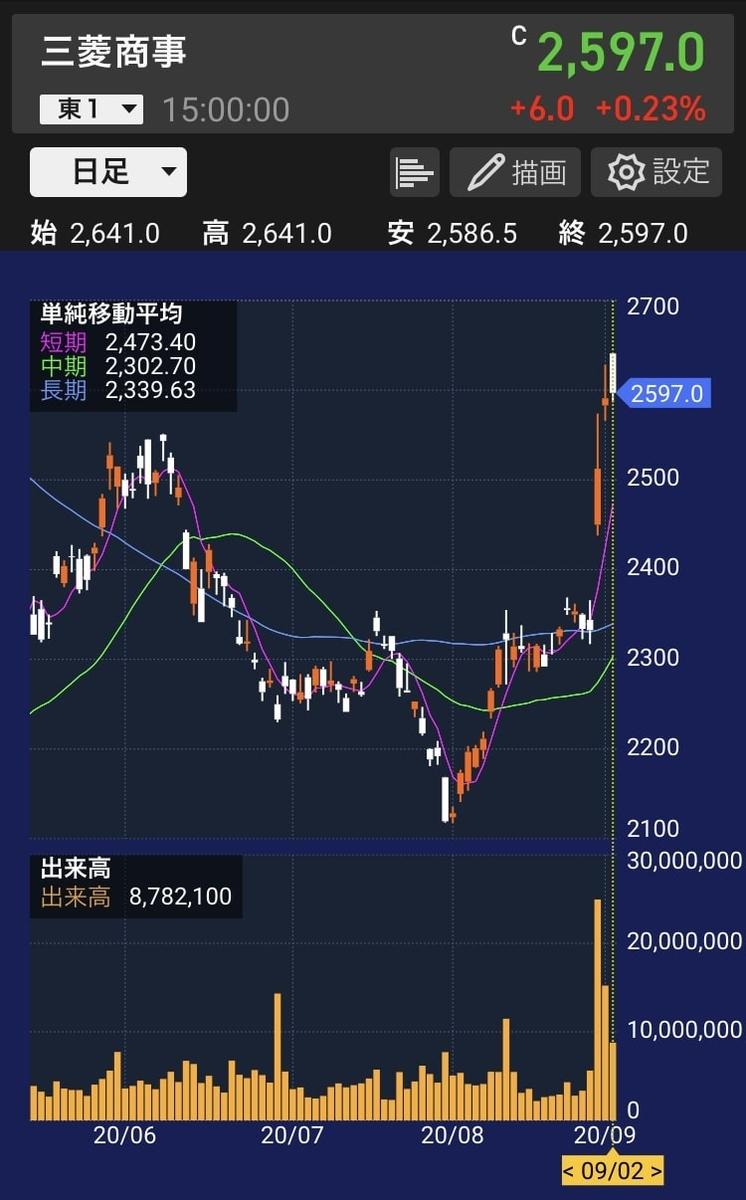 mc-stock-chart-20200902