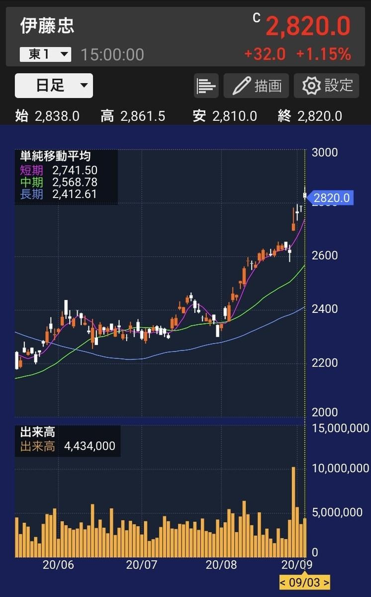 itochu-chart-20200903