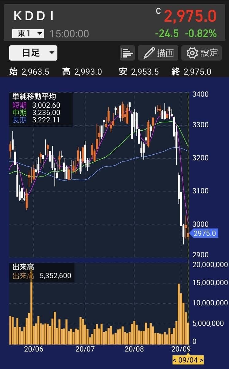 kddi-stock-chart