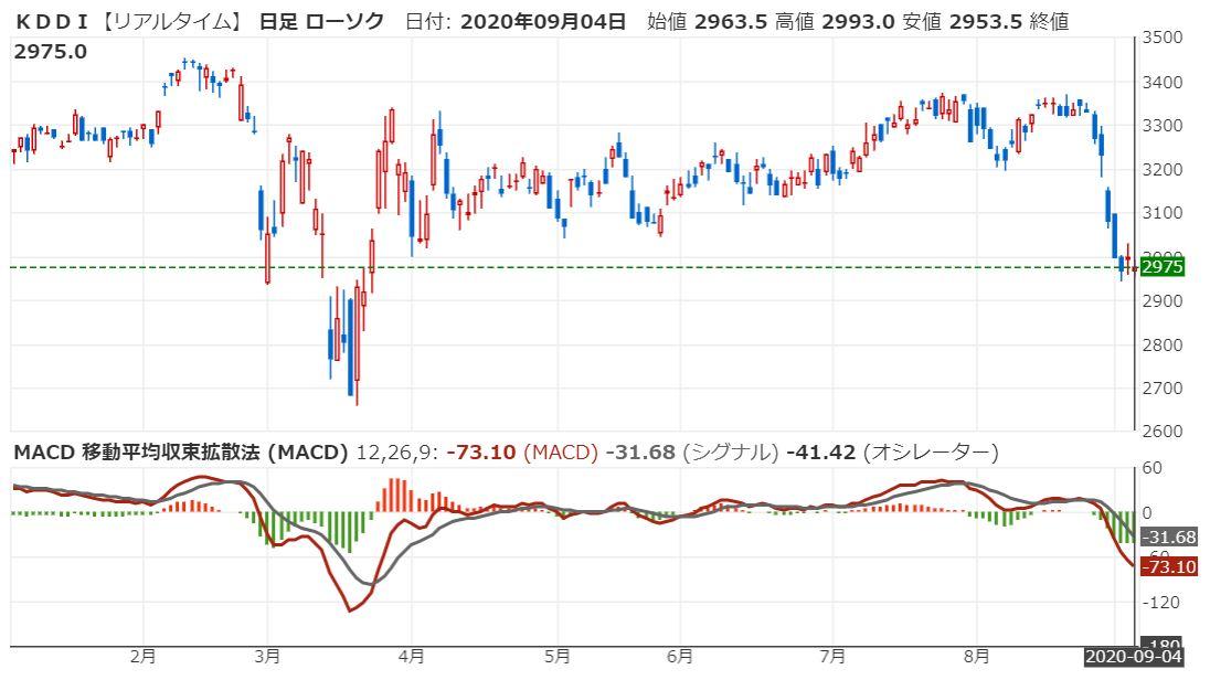 kddi-macd-20200904