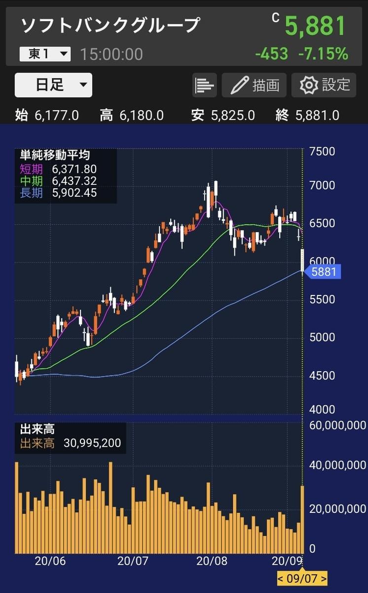 sbg-stock-chart-20200907
