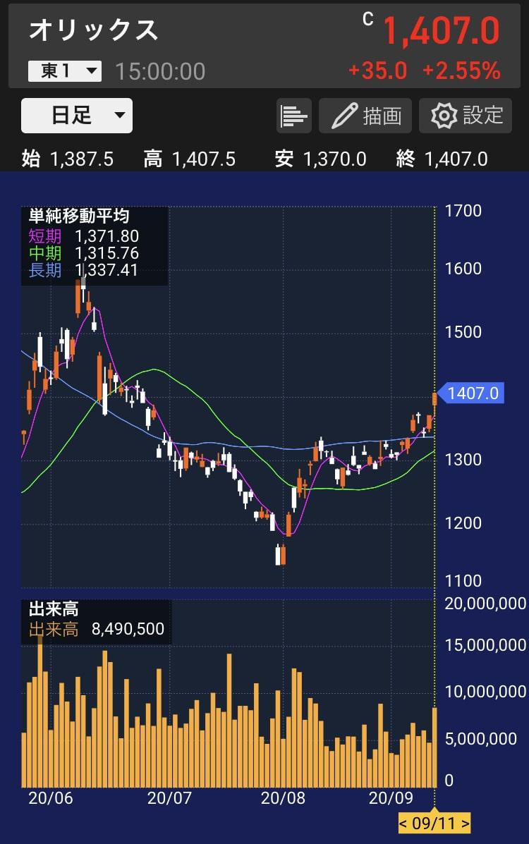 orix-stock-chart-20200911