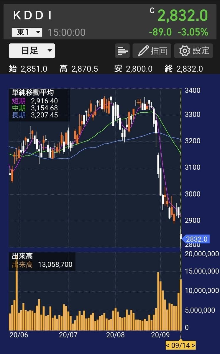 kddi-stock-chart-20200914