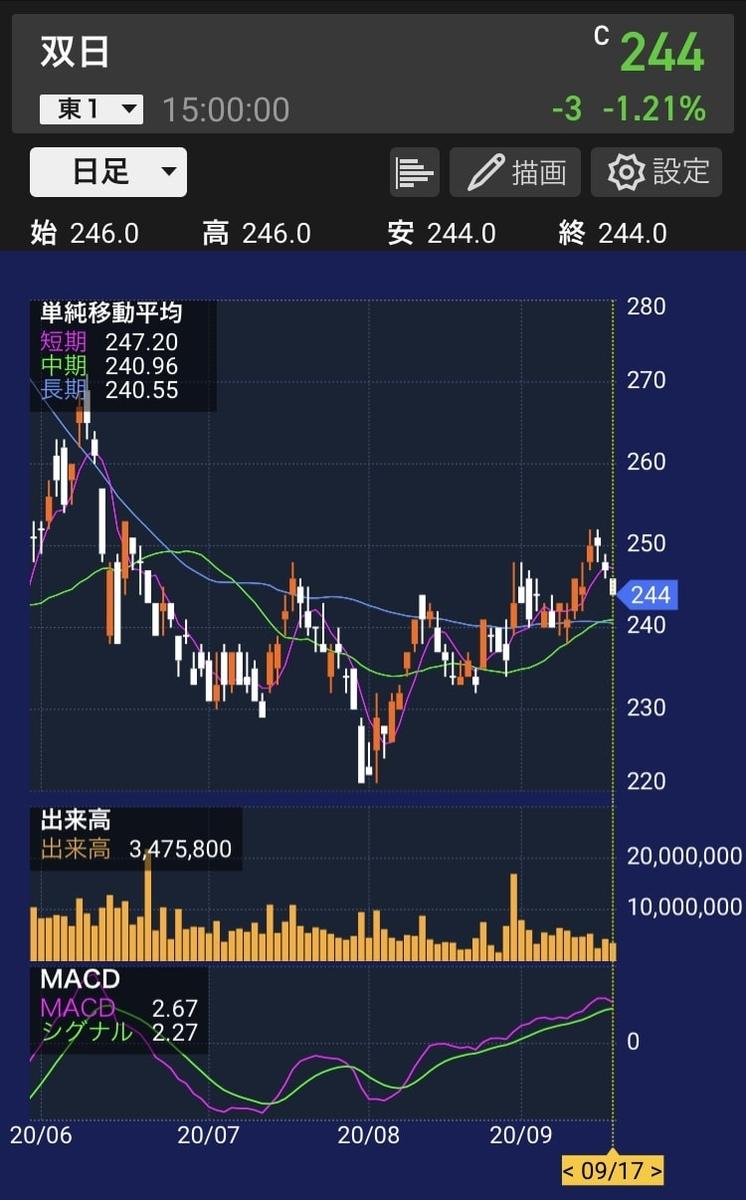 sojitz-chart-20200917