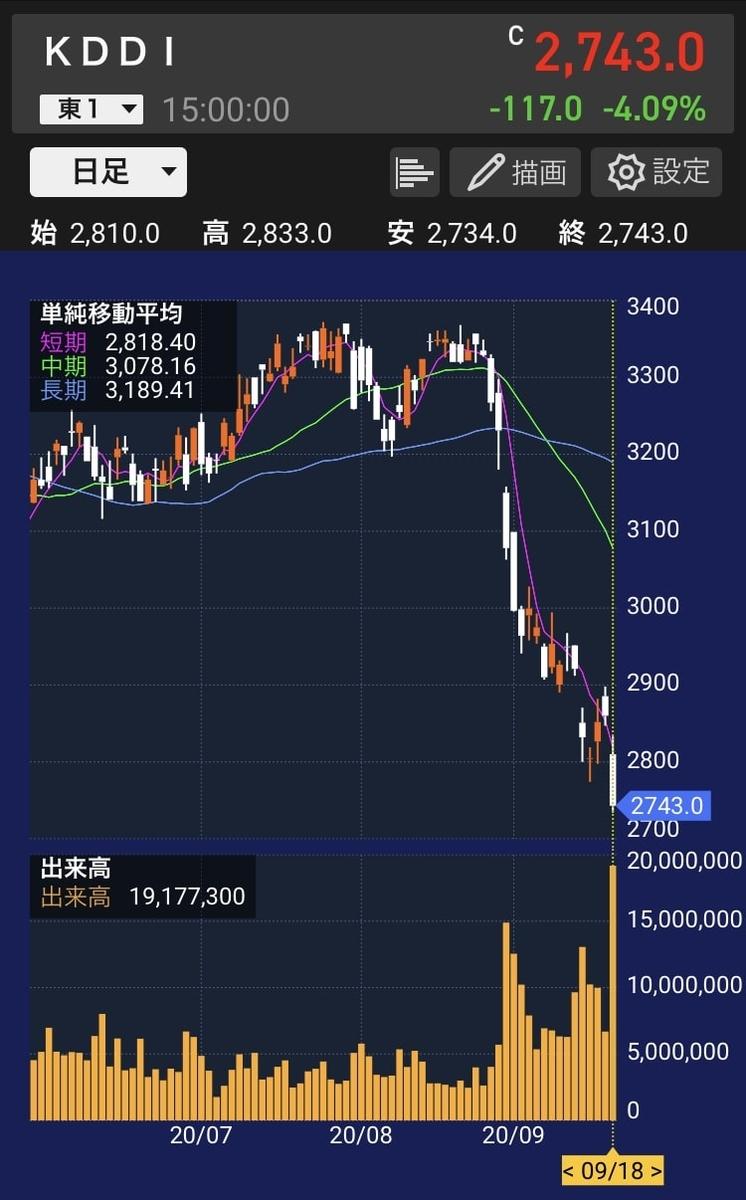 kddi-stock-chart-20200918