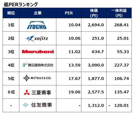 sogoshosha-per-ranking-20200918