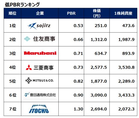 sogoshosha-pbr-ranking-20200918