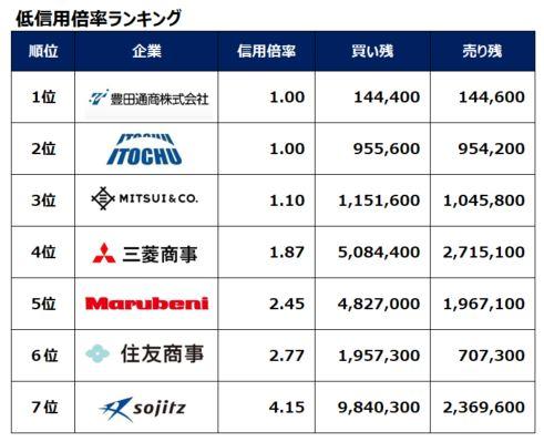 sogoshosha-shinyoubairitsu-ranking-20200918