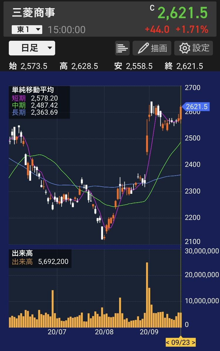 mc-stock-chart-20200923