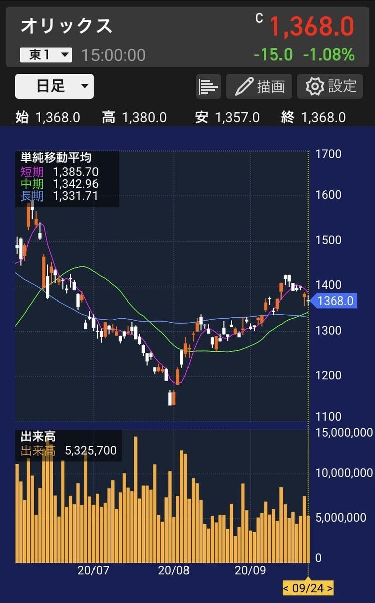 orix-stock-chart-20200924