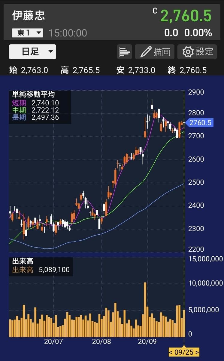 itochu-chart-20200925