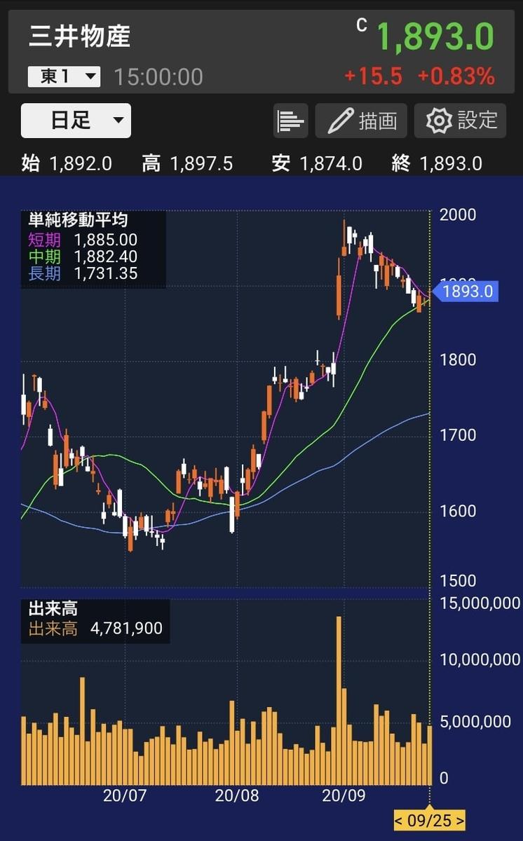 mitsui-corporation-stock-chart-20200925