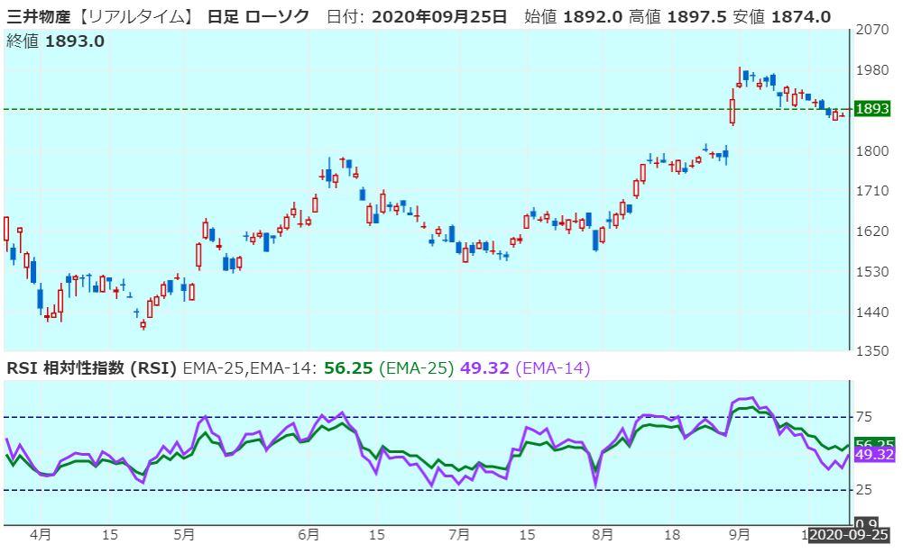 mitsui-corporation-rsi-20200925