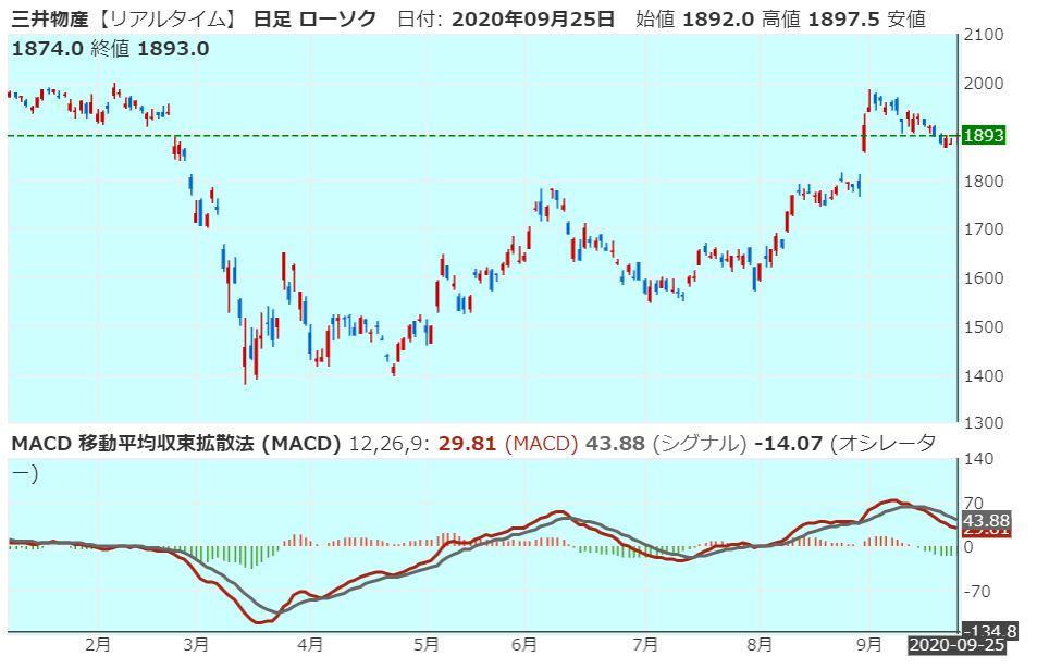 mitsui-corporation-macd-20200925
