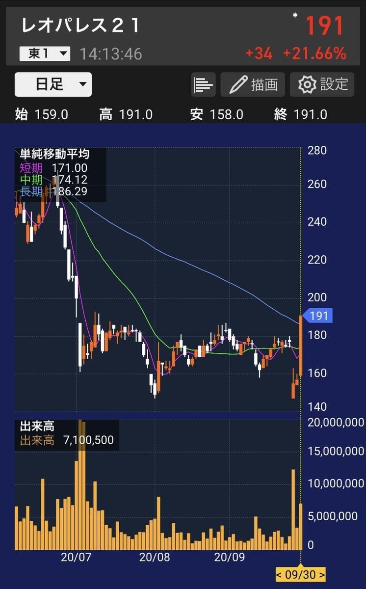 leopalace21-stock-chart-20200930