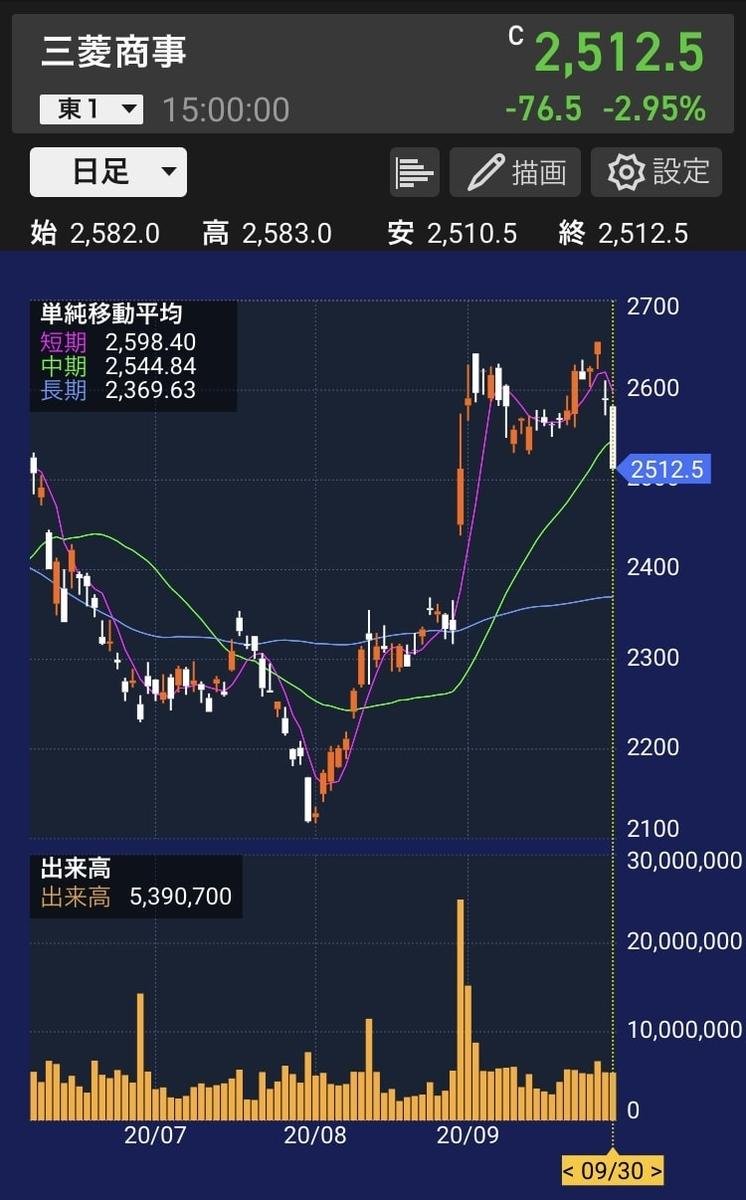 mc-stock-chart-20200930