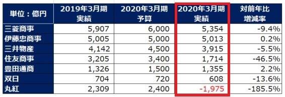 sogoshosha-ranking-2020