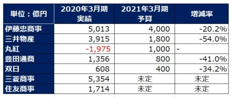 sogoshosha-ranking-202103-forecast