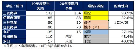 sogoshosha-dividend-forecast-202103
