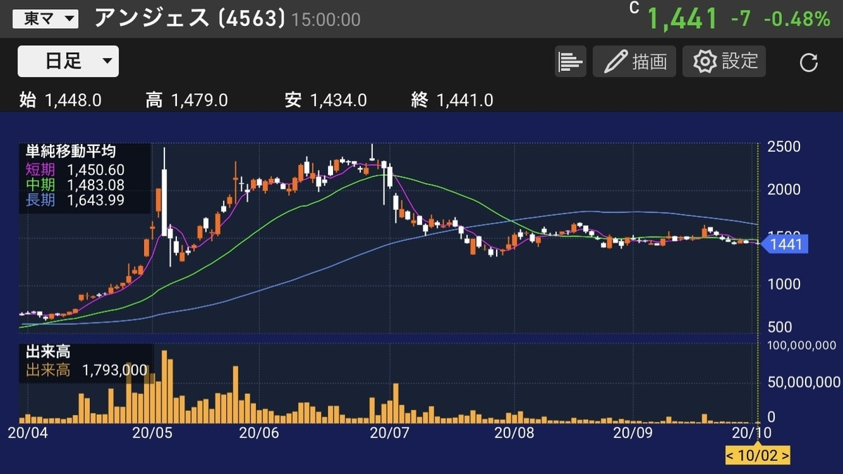 anges-stock-daily-chart-20201002