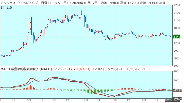 anges-macd-20201002