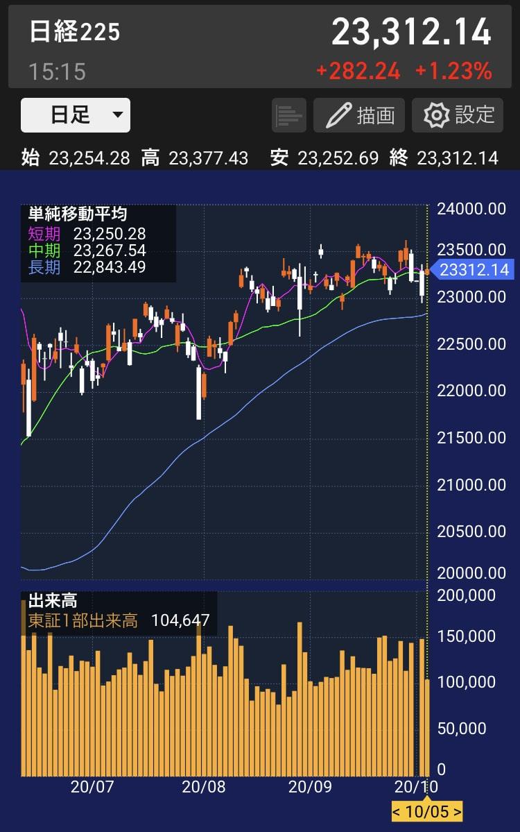 nikkei-heikin-chart-20201005
