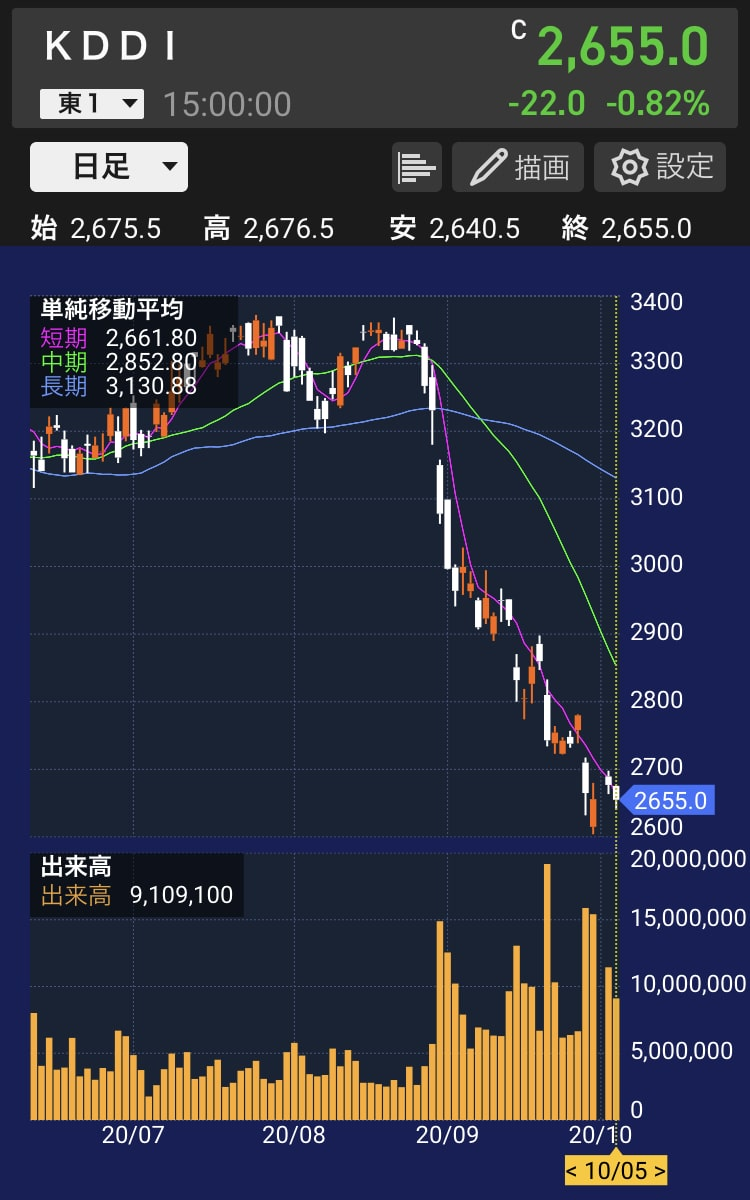 kddi-stock-chart-20201005
